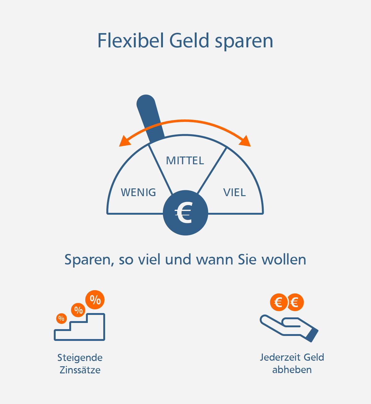So sparen Sie flexibel